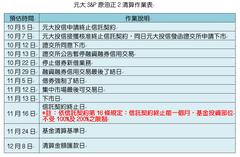元大原油正2 11月13日下市 清算時程表大公開