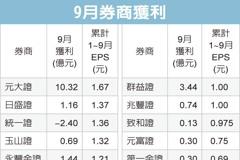 元大證前九月EPS 1.67元