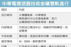 中華電挖技術金礦 雙軌並進