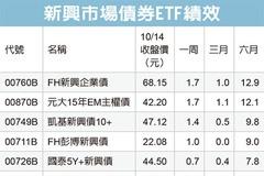 新興債ETF 投資新亮點