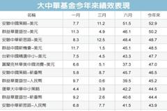 大中華基金 績效超猛