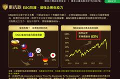 ESG必能贏大盤?00878績效「兩關鍵」 和你想的不一樣