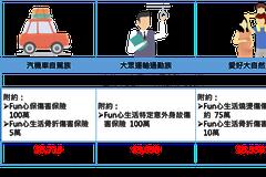 台灣人壽e定保定期壽險 百元就能保