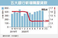 紓困落幕 10月新增房貸利率看升
