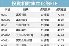 大摩示警 新興股投資集中化