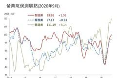 9月營建業營業氣候測驗點 創20年來新高