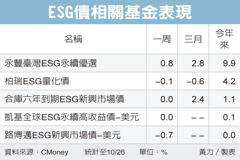 ESG主題債 人氣升溫
