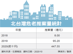 北台危老改建案 衝500億元