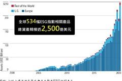 ESG基金今年規模逆勢成長 富邦證:國際投資趨勢看重