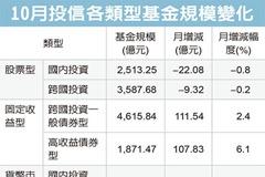 市場變數減少 投信基金規模衝高