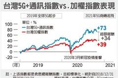 國泰台灣5G+ETF 開募