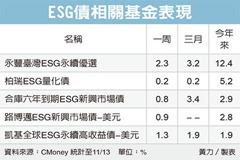ESG投資級債 攻守兼備