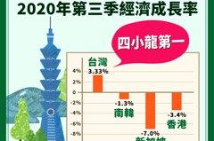 台灣被RCEP邊緣化?經濟部:有一種邊緣叫做經濟表現好