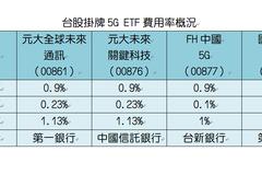 超佛心?台股5G ETF費用率超低 竟是這原因