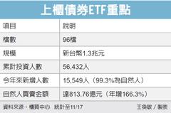 上櫃債券ETF 投資人增