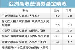 亞洲高收債 資金進駐