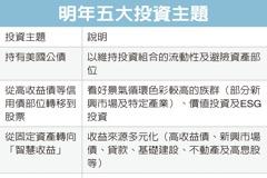 鋒裕匯理教戰/明年投資加碼買股 布局新興市場