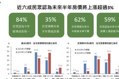 國泰金調查:近六成民眾估未來半年房價漲逾3%