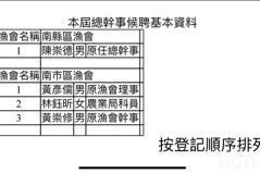 台南市區漁會改選總幹事候聘登記截止 區漁會3人登記