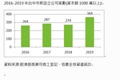 台中千萬資本公司一年增三成 房仲:難怪房市夯