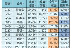 第一大5G ETF成分股公開!12檔最強狂漲200%
