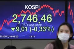 亞股漲多跌少 暫未受川普批評振興方案影響
