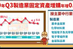 石化業朝高值化發展 Q3製造業固定資產增購年增0.6%