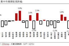 台股本周展望 投顧:低基期 有成長契機的選股策略