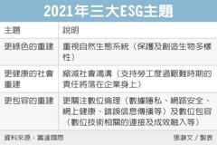 ESG三主題 投資熱點