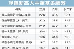 大中華基金火紅 今年平均漲四成