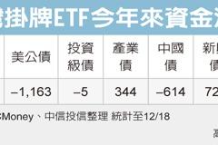 新興債ETF 三多護體