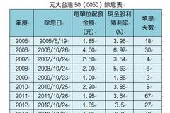 拚火速填息!0050將於22日除息3.05元 殖利率2.36%