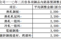 中鋼2月盤價大漲9.5% 投資圈看旺中鋼、中鴻
