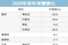 壽險業 初年保費收入減28%