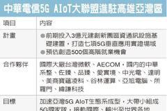 中華電5G AIoT聯盟進駐高雄 徵500名高階人才