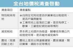 地價稅清查 鎖定三類土地