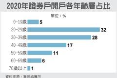 去年股民大增 占總人口46%