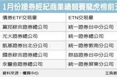 債劵ETF、ETN抽獎揭曉 80投資人可獲千元禮劵