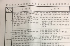 校規要求女學生內衣顏色 雲林縣府要求開學1周內改善