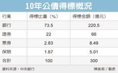 10年債利率0.374% 創逾半年新高
