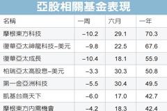 經濟復甦 亞股蓄勢上攻