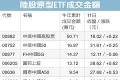 陸股ETF熱 高股息聚焦