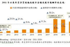 越南股市行情起跑 投信:3月布局富邦越南ETF是好時機