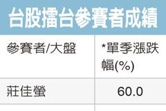 Q1擂台冠軍 莊佳螢賺60%