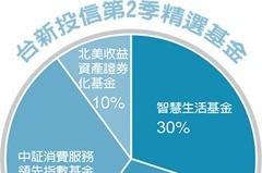 第2季基金投資趨勢/股七債三 進可攻退可守