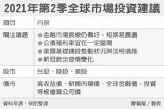 美中台成長股 投信Q2力薦