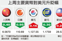 匯市最前線/台幣偏弱整理機率高