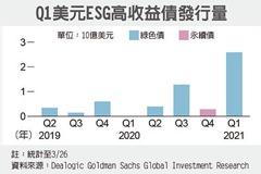 ESG高收債發行創新高