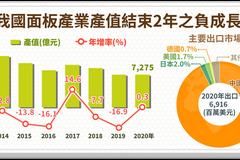 好消息!2020年面板產業產值 結束連續二年負成長