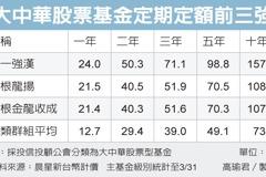 大中華基金 定期定額優選